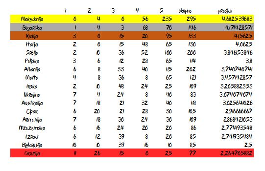 detalji glasovanja (printscreen Excel)